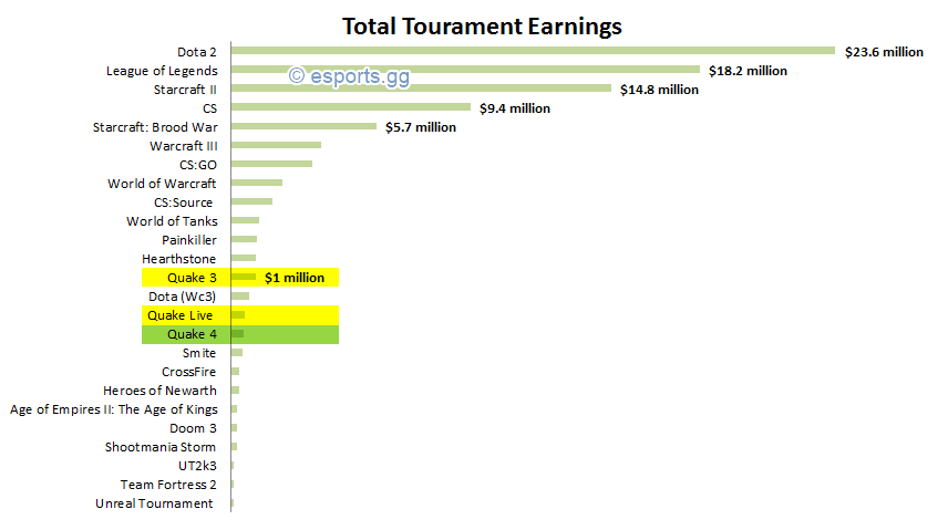 esport_earnings